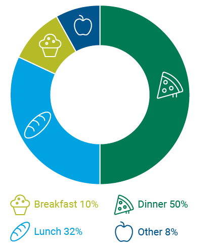 chart indicating that 50% of pre-pandemic dining out dollars are spent on dinner, 32% on lunch, 10% on breakfast and 8% other