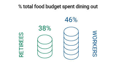 bar chart that indicates retirees spend 38% of their total food budget on dining out, while workers spend 46%