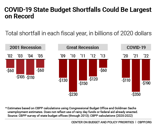 COVID-19 State Budget Shortfalls Could Be Largest on Record. Total shortfall in each fiscal year, in billions of 2020 dollars.