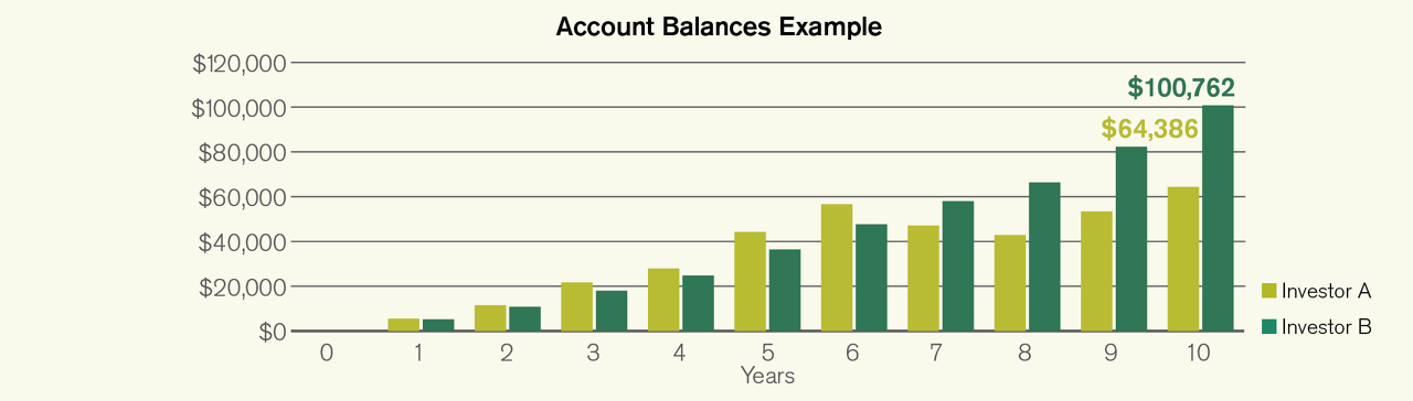 bar graph showing account balance over time of 2 different investors