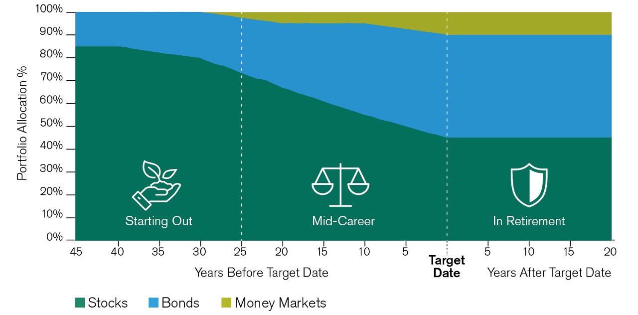 allocation of assets over time