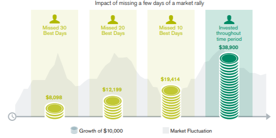 Moving in and out of stocks may cost you. Impact of missing a few days of a market rally.