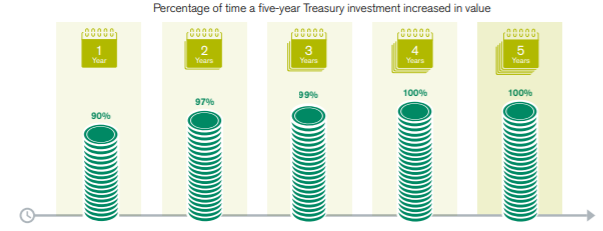 A buy-and-hold strategy with bonds may be beneficial. Percentage of time a five-year Treasury investment increased in value.