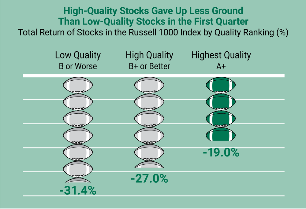 Wining with Defense: High-Quality Stocks Gave Up Less Ground Than Low-Quality Stocks in the First Quarter