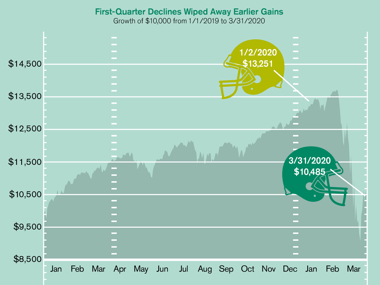 Wining with Defense: First-Quarter Declines Wiped Away Earlier Gains