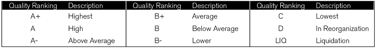 The Quality Rankings System is managed by S&P Global Market Intelligence. It attempts to capture the growth and stability of earnings and the dividends record with a single rank. The rankings are generated by a computerized system and are based on per-share earnings and dividends records of the most recent 10 years. Basic scores are computed for earnings and dividends and, then, adjusted by a set of predetermined modifiers for changes in the rate of growth, stability within long-term trends and cyclicality. Adjusted scores for earnings and dividends are then combined to yield a final ranking.