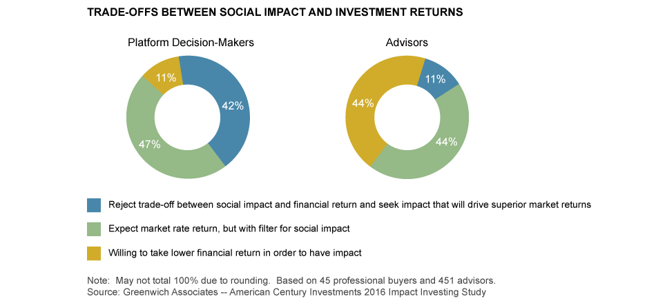 TRADE-OFFS BETWEEN SOCIAL IMPACT AND INVESTMENT RETURNS