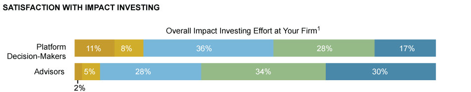 SATISFACTION WITH IMPACT INVESTING: Investment Performance of Impact Investment Managers