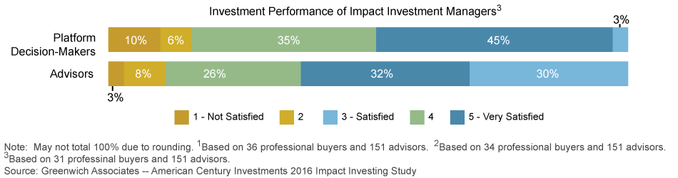 SATISFACTION WITH IMPACT INVESTING: Overall Impact Investing Effort at Your Firm